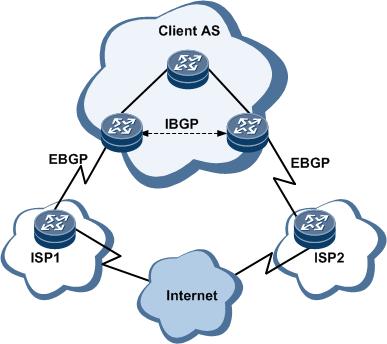 پیکربندی BGP