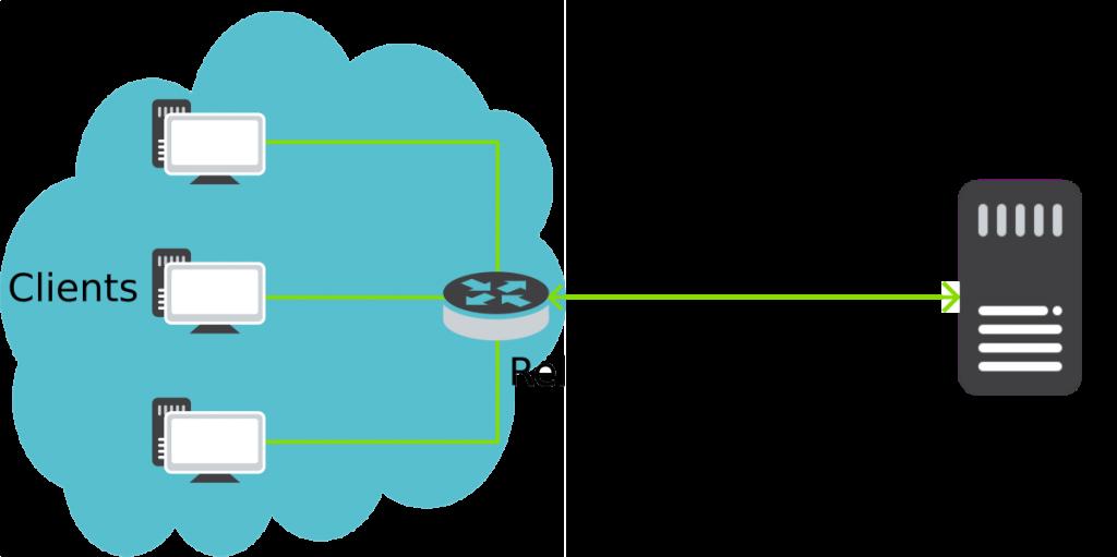 پیکربندی کانفیگ DHCP